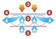 Технология Air Flow