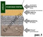 Рекомендации по монтажу резиновой плитки