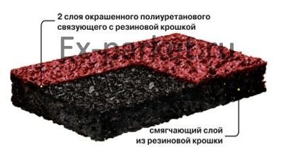 Состав материала плитки из резиновой крошки