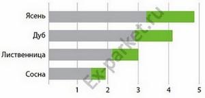 Число твердости по Бринеллю показывает степень твердости пород древесины
